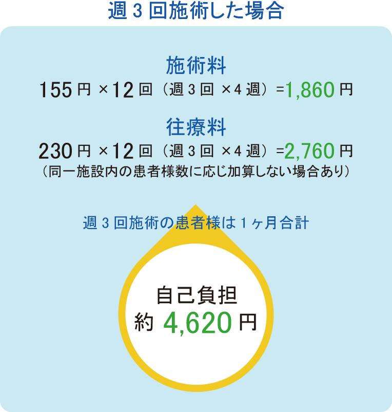 週3回施術した場合、施術料:154円×12回(週3回×4週)=1,848円 往療料:230円×12回(週3回×4週)=2,760円(同一施設内の患者様数に応じ加算しない場合あり) 週3回施術の患者様は1ヶ月合計:自己負担:約4,608円