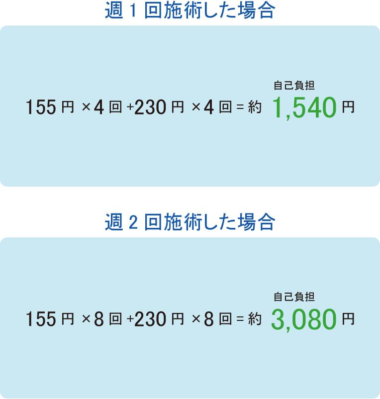 週1回施術した場合:154円×4回+230円×4回=自己負担:約1,536円 週2回施術した場合:154円×8回+230円×4回=自己負担:約3,072円